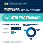 Athletic Training First Destination Report thumbnail