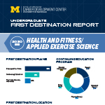 Health and Fitness / Applied Exercise Science First Destination Report thumbnail