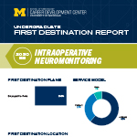 Intraoperative Neuromonitoring First Destination Report thumbnail