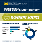 Movement Science Bachelor's First Destination Report thumbnail