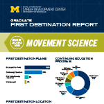 Movement Science Master's First Destination Report thumbnail