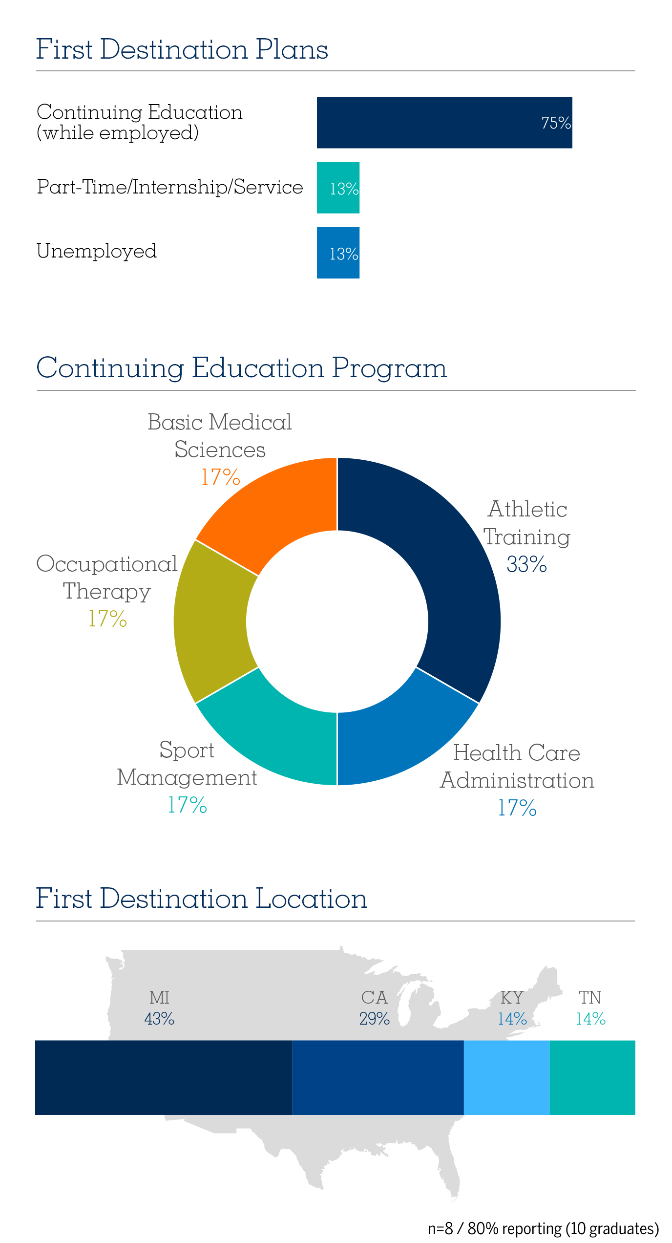 Athletic Training BS First Destination Report, 2018 Graduating Class