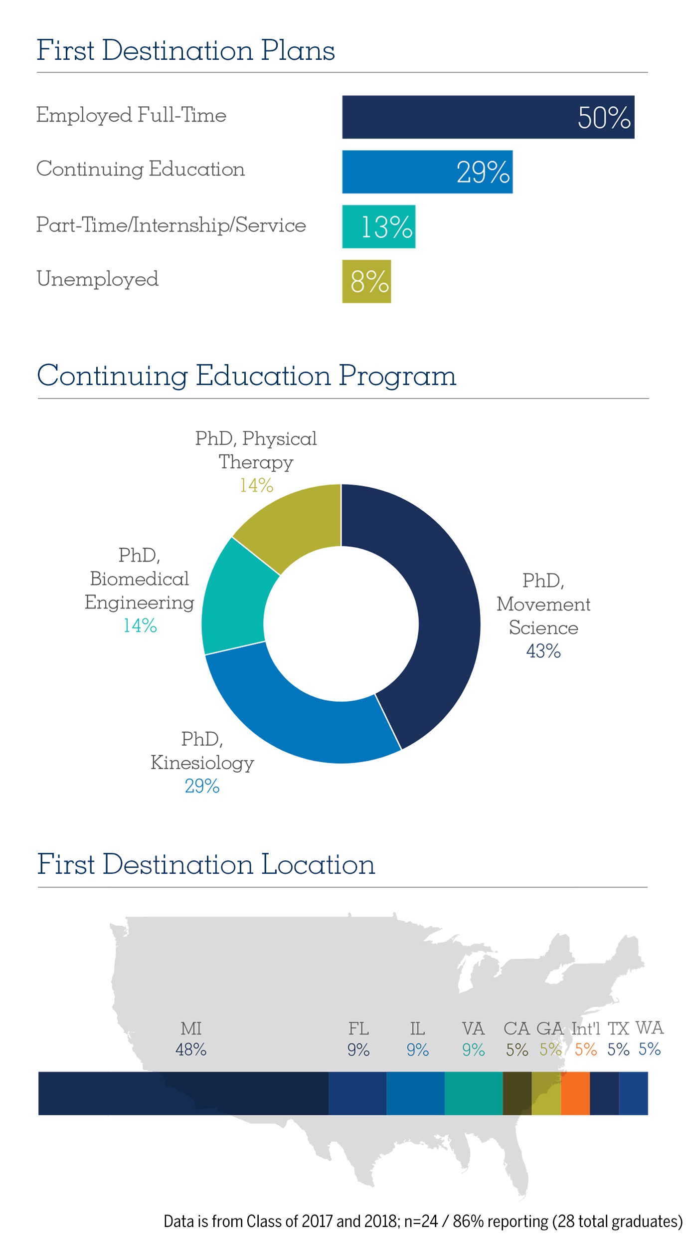 Movement Science MS First Destination Report, 2017-18 Graduating Class
